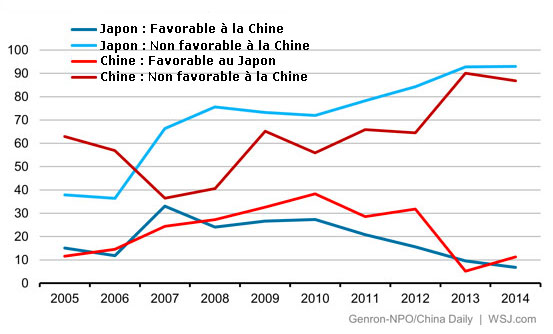 Sondage relations Chine Japon
